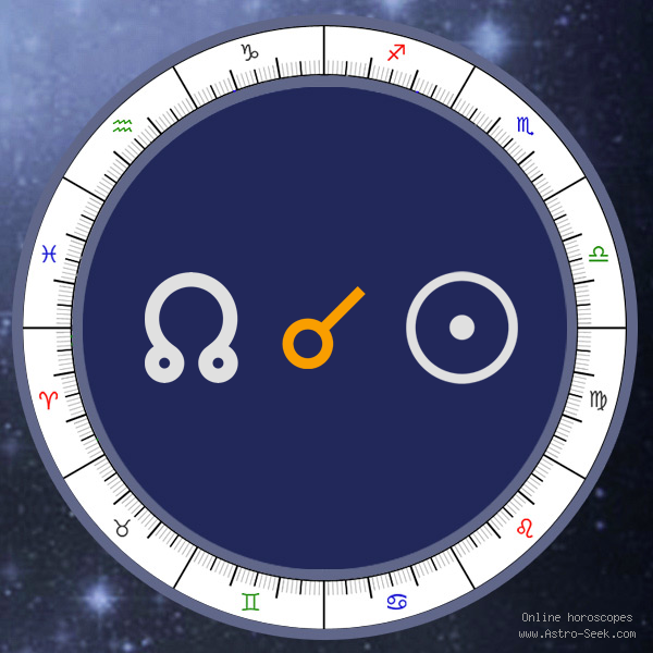 Node Conjunction Sun - Natal Birth Chart Aspect, Astrology Interpretations. Free Astrology Chart Meanings