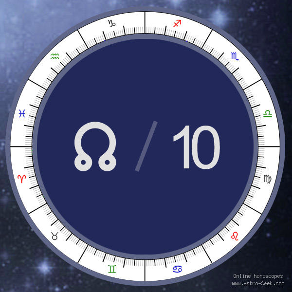 Node in 10th House - Astrology Interpretations. Free Astrology Chart Meanings