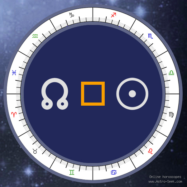 Node Square Sun - Natal Birth Chart Aspect, Astrology Interpretations. Free Astrology Chart Meanings