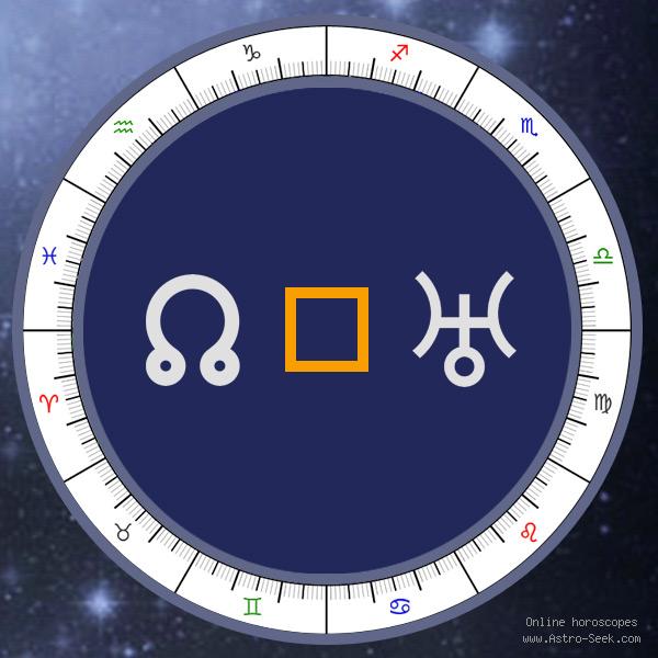 Node Square Uranus - Natal Birth Chart Aspect, Astrology Interpretations. Free Astrology Chart Meanings