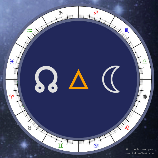 Node Trine Moon - Natal Birth Chart Aspect, Astrology Interpretations. Free Astrology Chart Meanings