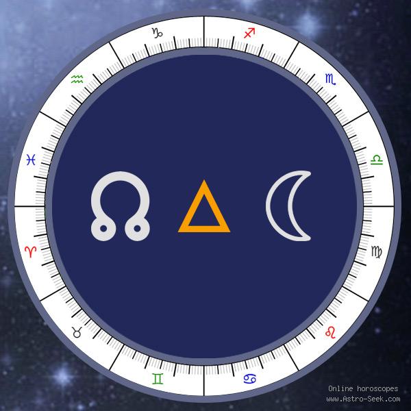 Node Trine Moon - Natal Aspect, Astrology Interpretations. Free Astrology Chart Meanings