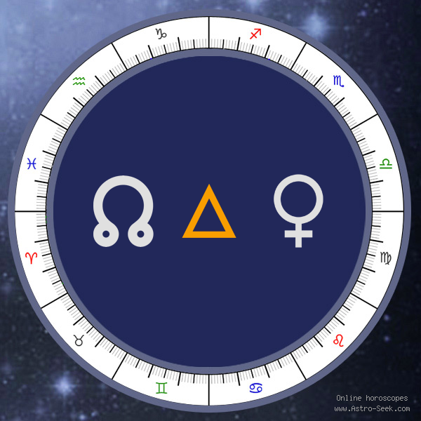 Node Trine Venus - Natal Birth Chart Aspect, Astrology Interpretations. Free Astrology Chart Meanings