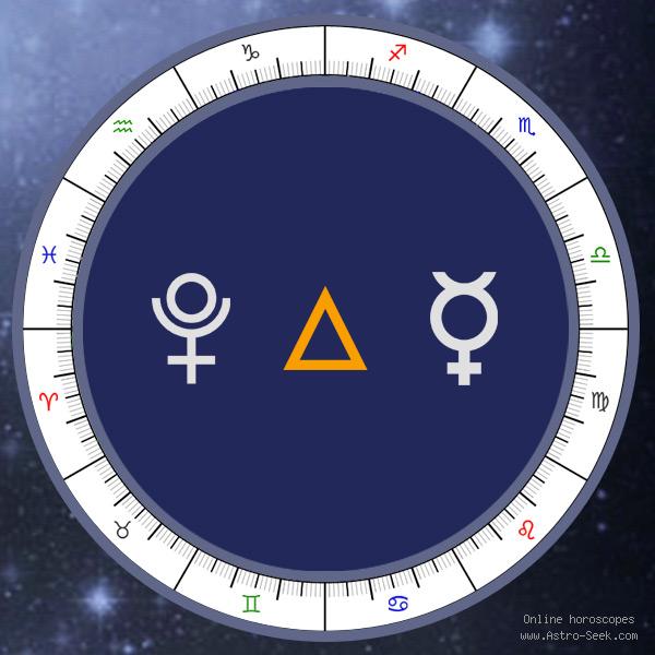 Pluto Trine Mercury - Synastry Chart Aspect, Astrology Interpretations. Free Astrology Chart Meanings