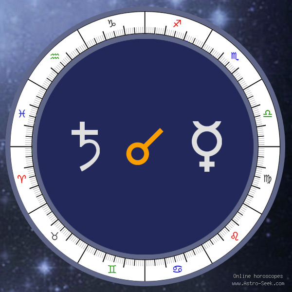 Saturn Conjunction Mercury - Synastry Aspect, Astrology Interpretations. Free Astrology Chart Meanings