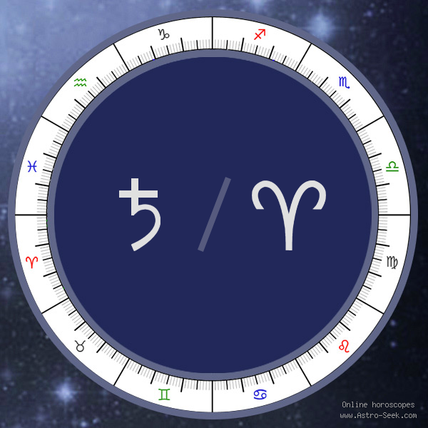 Saturn in Aries Sign - Astrology Interpretations. Free Astrology Chart Meanings