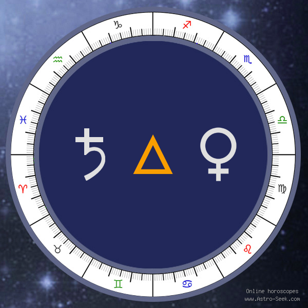 Saturn Trine Venus - Synastry Chart Aspect, Astrology Interpretations. Free Astrology Chart Meanings