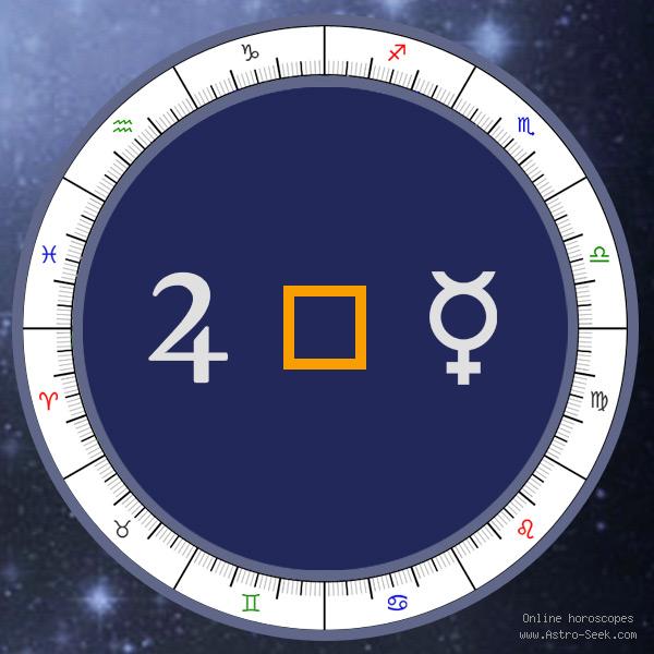 Transit Jupiter Square Natal Mercury - Transit Chart Aspect, Astrology Interpretations. Free Astrology Chart Meanings