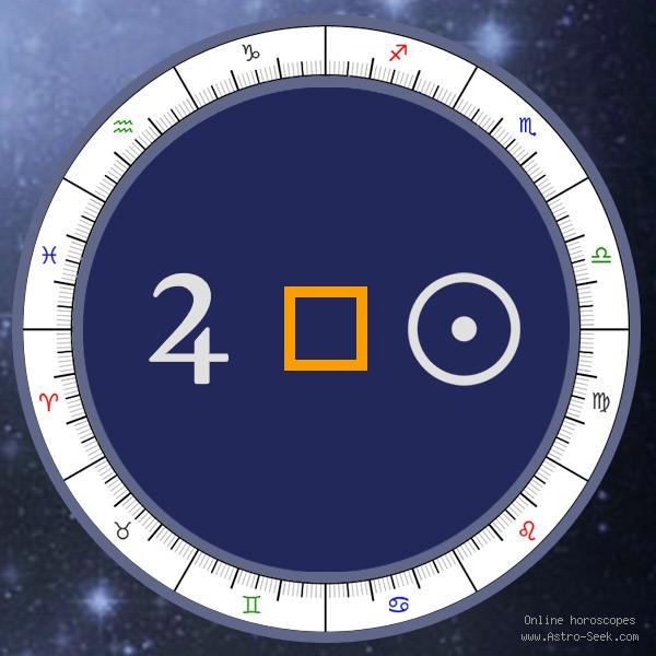 Transit Jupiter Square Natal Sun - Transit Chart Aspect, Astrology Interpretations. Free Astrology Chart Meanings
