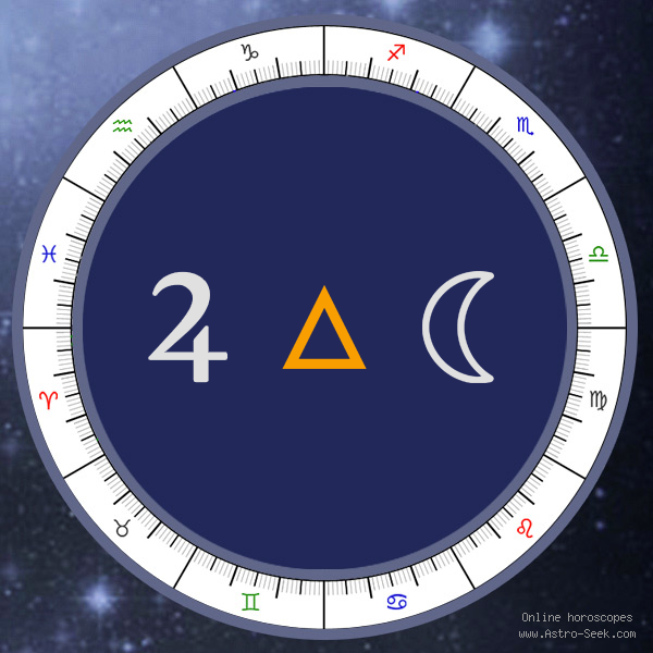 Transit Jupiter Trine Natal Moon - Transit Chart Aspect, Astrology Interpretations. Free Astrology Chart Meanings