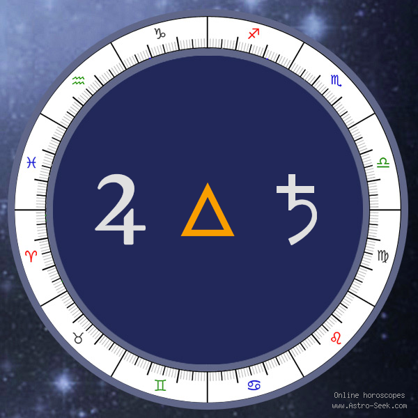 Transit Jupiter Trine Natal Saturn - Transit Chart Aspect, Astrology Interpretations. Free Astrology Chart Meanings