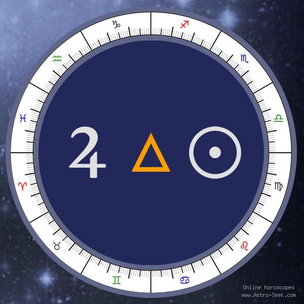 Transit Jupiter Trine Natal Sun - Transit Chart Aspect, Astrology Interpretations. Free Astrology Chart Meanings