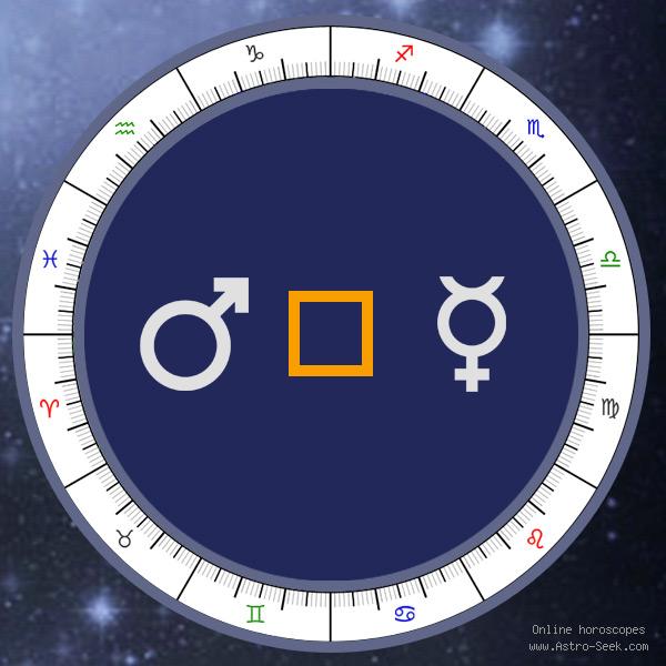 Transit Mars Square Natal Mercury - Transit Chart Aspect, Astrology Interpretations. Free Astrology Chart Meanings