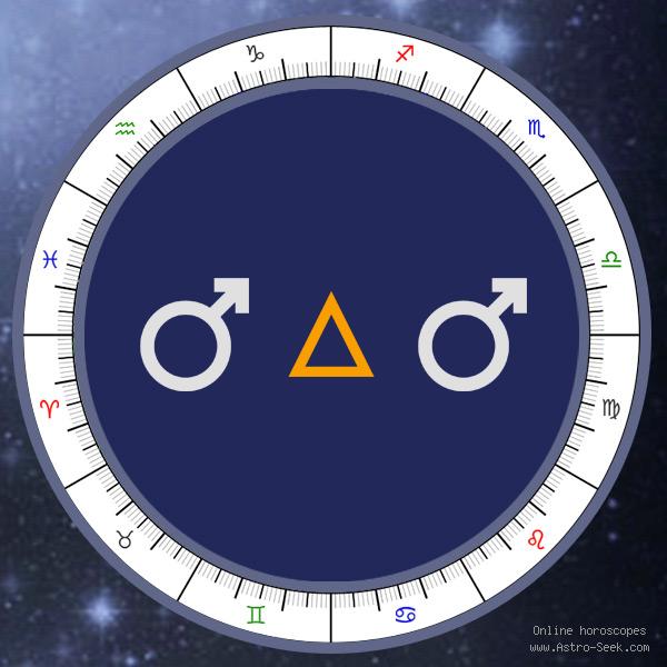 Transit Mars Trine Natal Mars - Transit Chart Aspect, Astrology Interpretations. Free Astrology Chart Meanings