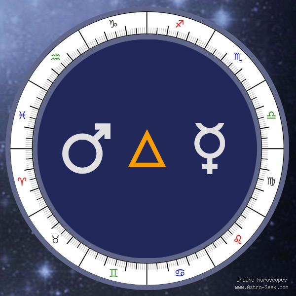 Transit Mars Trine Natal Mercury - Transit Chart Aspect, Astrology Interpretations. Free Astrology Chart Meanings