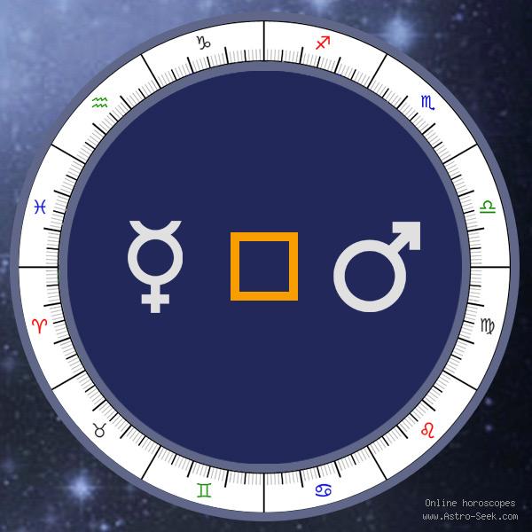 Transit Mercury Square Natal Mars - Transit Chart Aspect, Astrology Interpretations. Free Astrology Chart Meanings