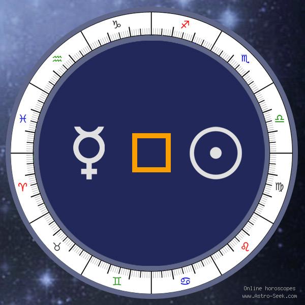 Transit Mercury Square Natal Sun - Transit Chart Aspect, Astrology Interpretations. Free Astrology Chart Meanings