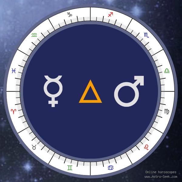 Transit Mercury Trine Natal Mars - Transit Chart Aspect, Astrology Interpretations. Free Astrology Chart Meanings