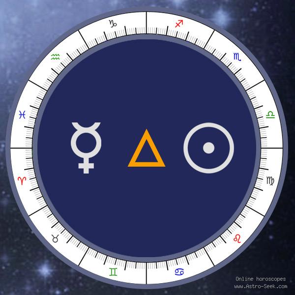 Transit Mercury Trine Natal Sun - Transit Chart Aspect, Astrology Interpretations. Free Astrology Chart Meanings