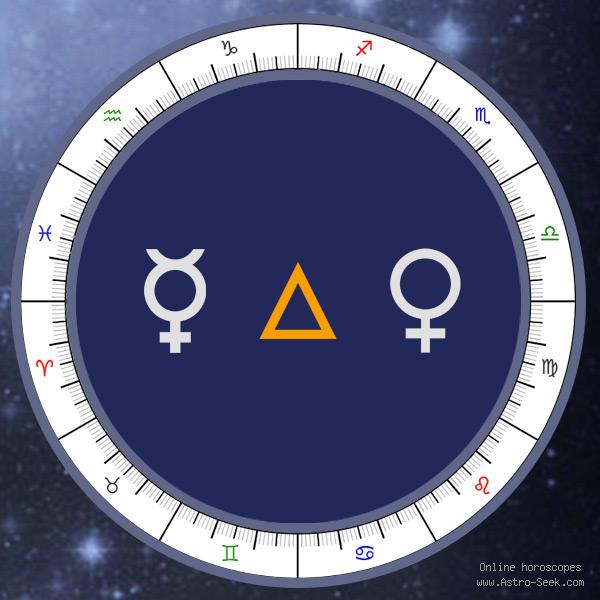 Transit Mercury Trine Natal Venus - Transit Chart Aspect, Astrology Interpretations. Free Astrology Chart Meanings