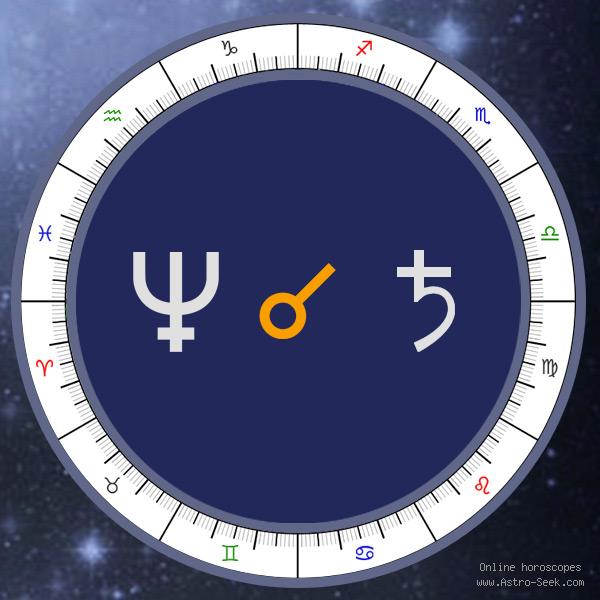 Transit Neptune Conjunction Natal Saturn - Transit Chart Aspect, Astrology Interpretations. Free Astrology Chart Meanings