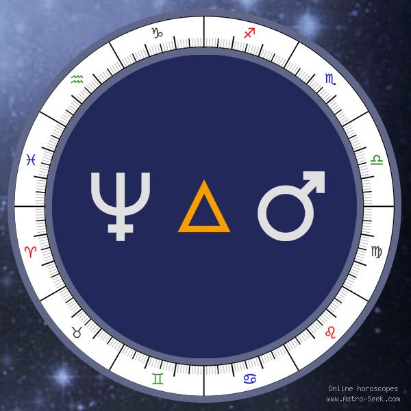 Transit Neptune Trine Natal Mars - Transit Chart Aspect, Astrology Interpretations. Free Astrology Chart Meanings