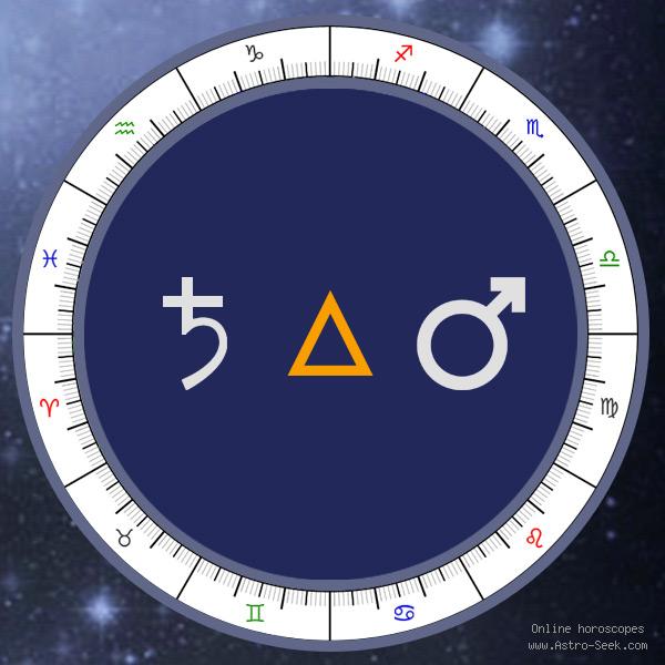 Transit Saturn Trine Natal Mars - Transit Chart Aspect, Astrology Interpretations. Free Astrology Chart Meanings