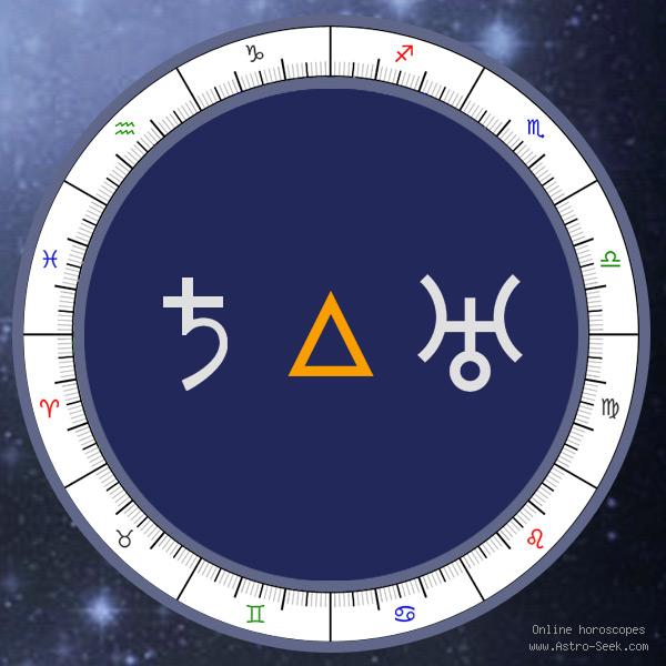 Transit Saturn Trine Natal Uranus - Transit Chart Aspect, Astrology Interpretations. Free Astrology Chart Meanings