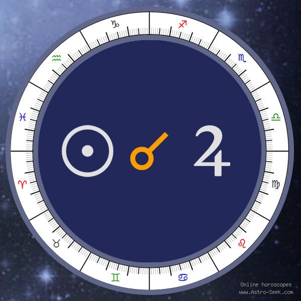 Transit Sun Conjunction Natal Jupiter - Transit Chart Aspect, Astrology Interpretations. Free Astrology Chart Meanings