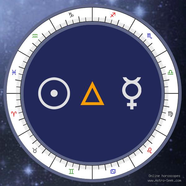 Transit Sun Trine Natal Mercury - Transit Chart Aspect, Astrology Interpretations. Free Astrology Chart Meanings