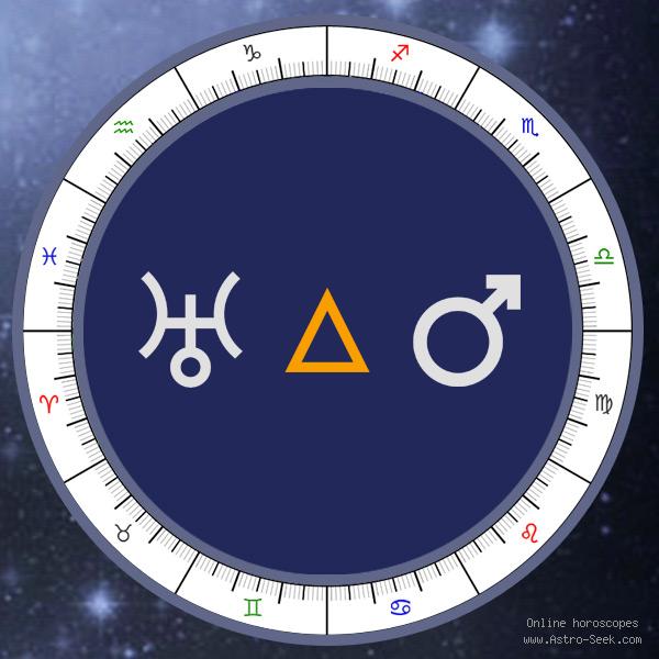 Transit Uranus Trine Natal Mars - Transit Chart Aspect, Astrology Interpretations. Free Astrology Chart Meanings