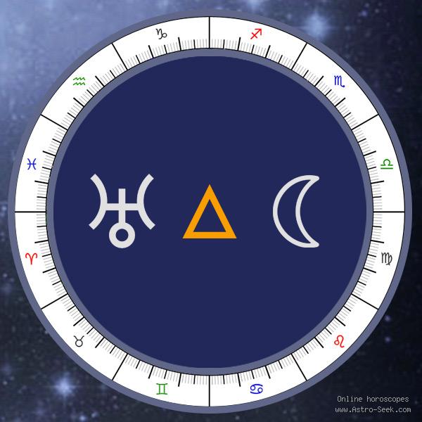 Transit Uranus Trine Natal Moon - Transit Chart Aspect, Astrology Interpretations. Free Astrology Chart Meanings