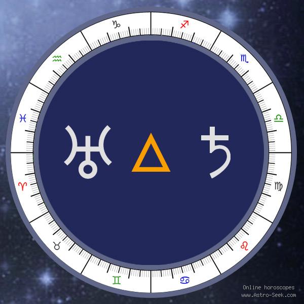 Transit Uranus Trine Natal Saturn - Transit Chart Aspect, Astrology Interpretations. Free Astrology Chart Meanings