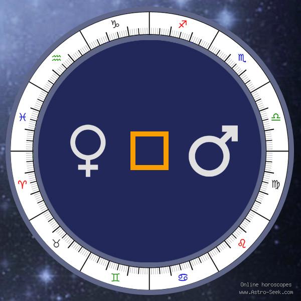 Transit Venus Square Natal Mars - Transit Chart Aspect, Astrology Interpretations. Free Astrology Chart Meanings