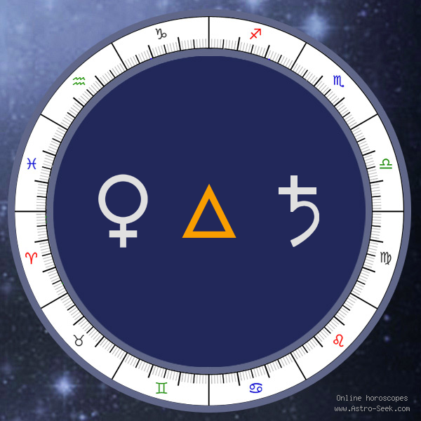Transit Venus Trine Natal Saturn - Transit Chart Aspect, Astrology Interpretations. Free Astrology Chart Meanings