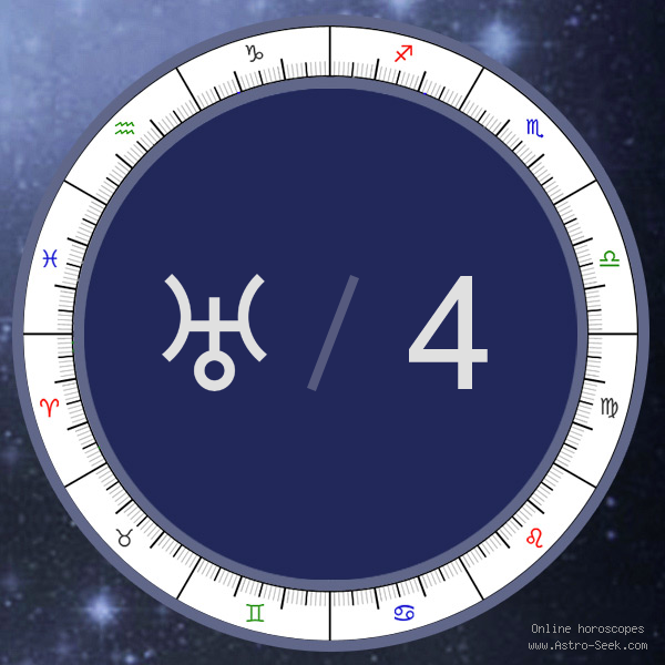 Uranus in 4th House - Astrology Interpretations. Free Astrology Chart Meanings