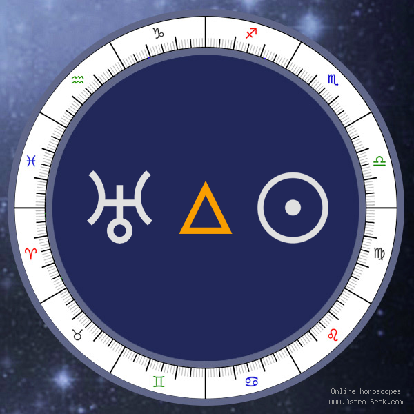 Uranus Trine Sun - Synastry Aspect, Astrology Interpretations. Free Astrology Chart Meanings