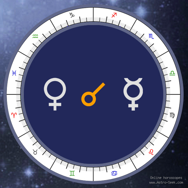Venus Conjunction Mercury - Synastry Chart Aspect, Astrology Interpretations. Free Astrology Chart Meanings