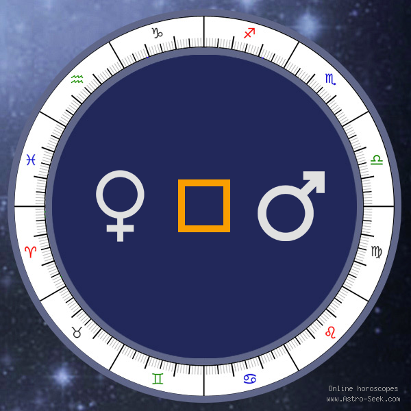 Venus Square Mars - Synastry Chart Aspect, Astrology Interpretations. Free Astrology Chart Meanings
