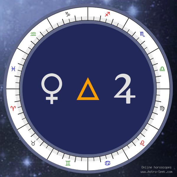 Venus Trine Jupiter - Natal Birth Chart Aspect, Astrology Interpretations. Free Astrology Chart Meanings