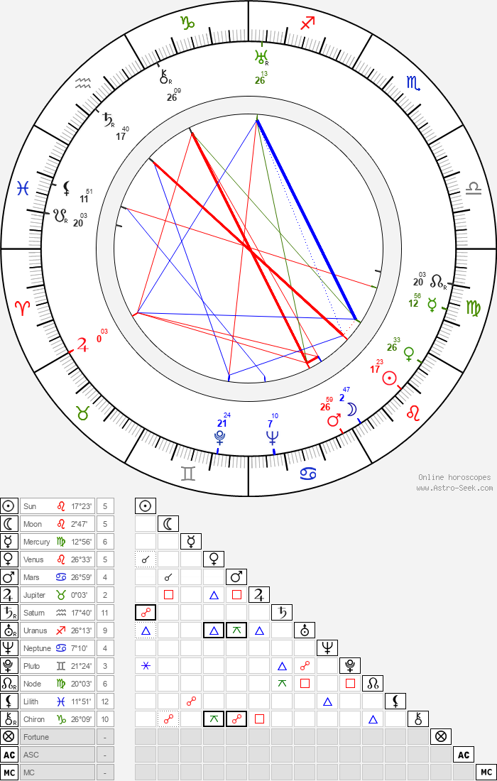 Irene von Zilahy - Astrology Natal Birth Chart