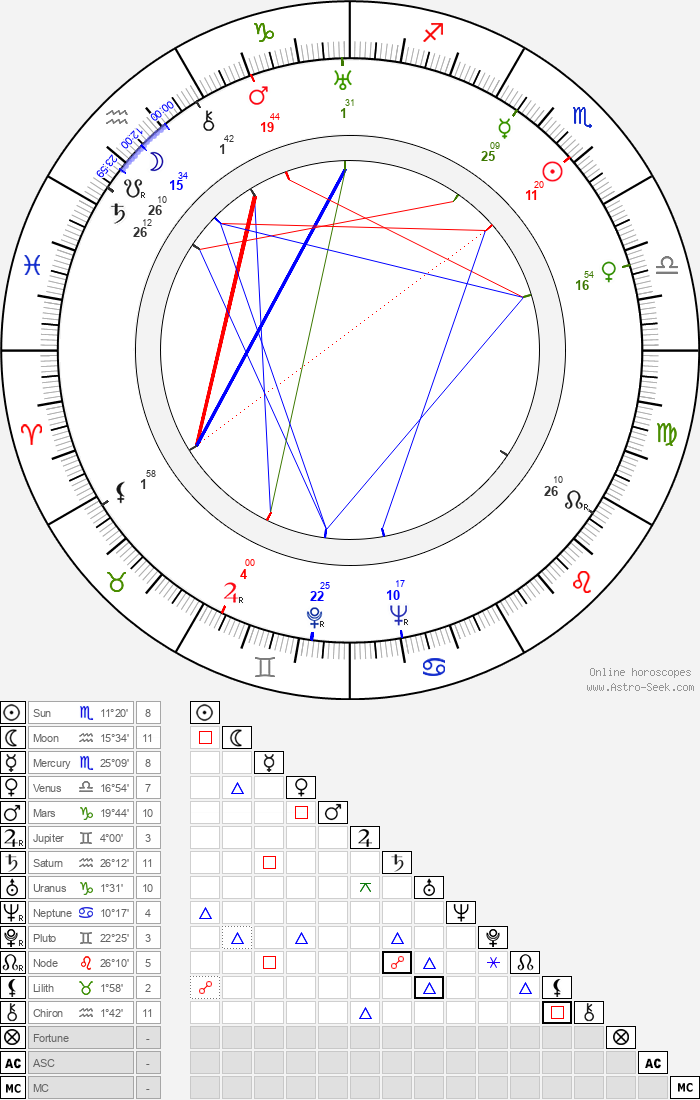 Irja Hagfors - Astrology Natal Birth Chart