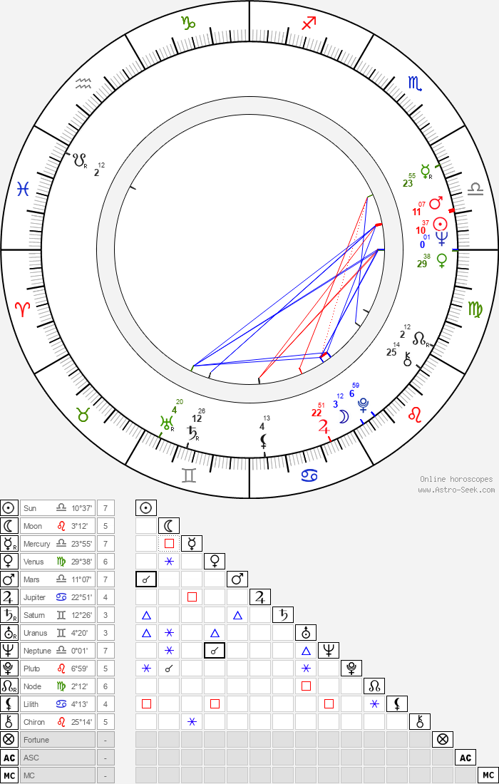 Irm Hermann - Astrology Natal Birth Chart