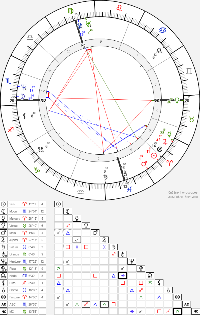 Isabella Ferrari - Astrology Natal Birth Chart