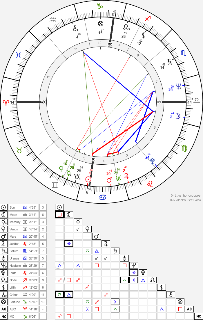 Isabelle Adjani - Astrology Natal Birth Chart