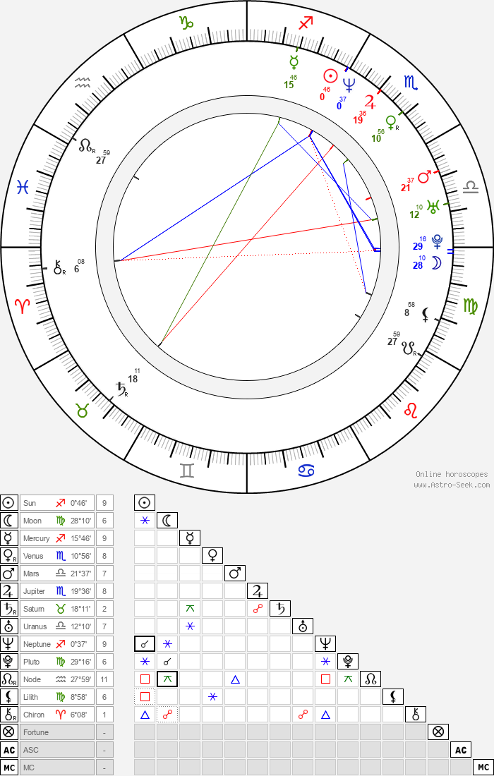 Isabelle Bouysse - Astrology Natal Birth Chart