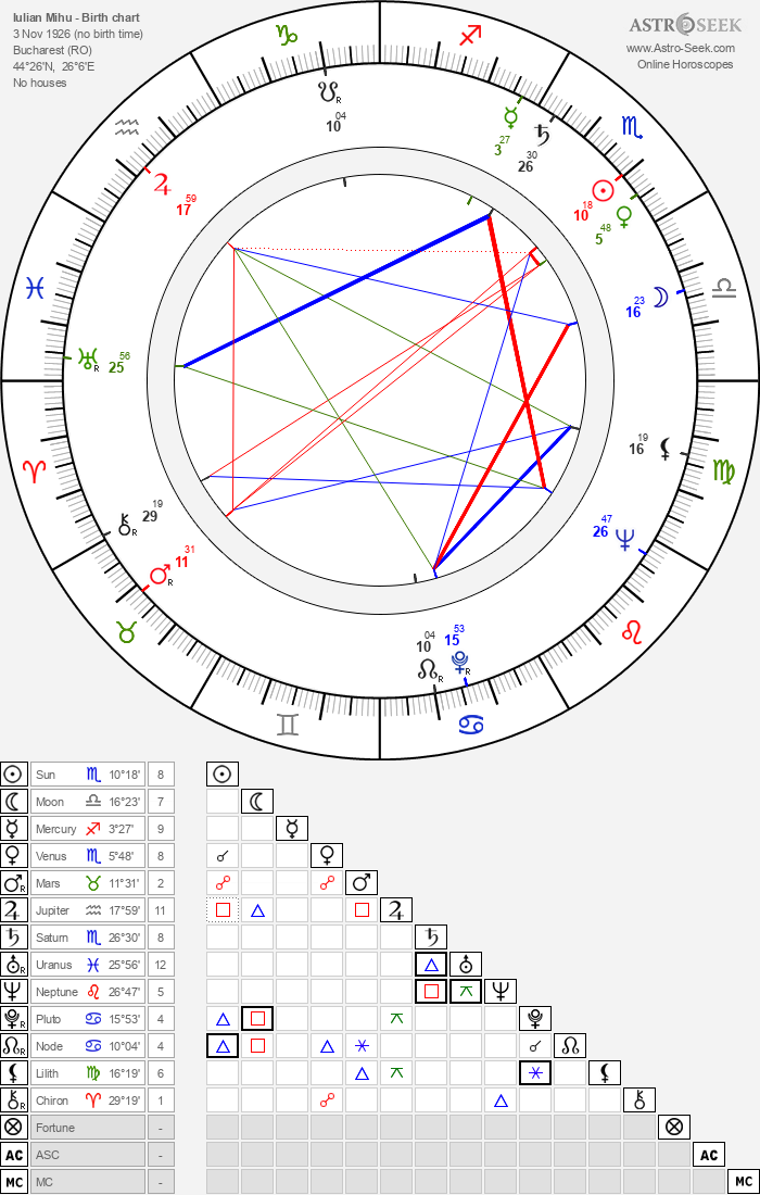 Iulian Mihu - Astrology Natal Birth Chart