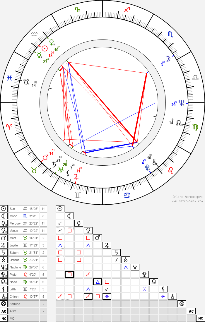 Ivan Mládek - Astrology Natal Birth Chart
