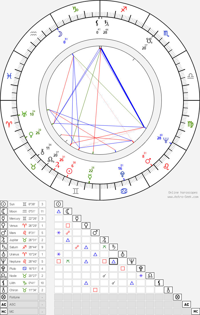 Ivan Rumanovský - Astrology Natal Birth Chart