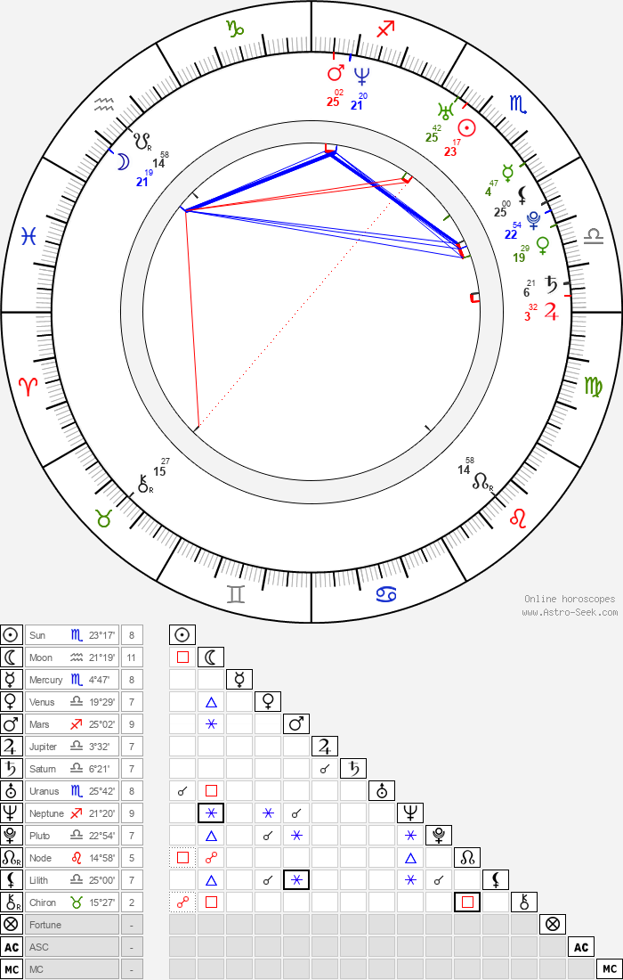 Ivan Timko - Astrology Natal Birth Chart